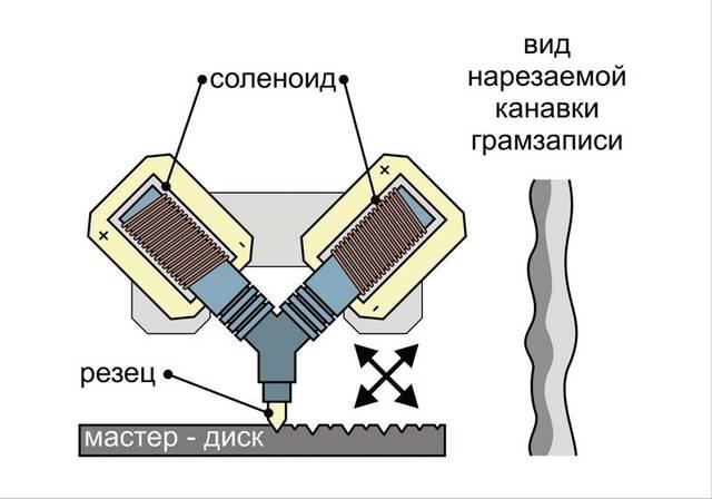 Схема стереофонической записи